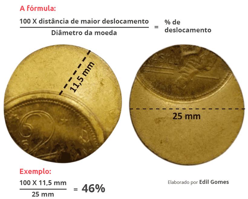 Como calcular o percentual de deslocamento de uma moeda com cunho descentralizado ou boné